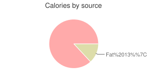 Meal, calories by source
